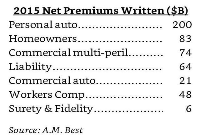 premiums written 2015