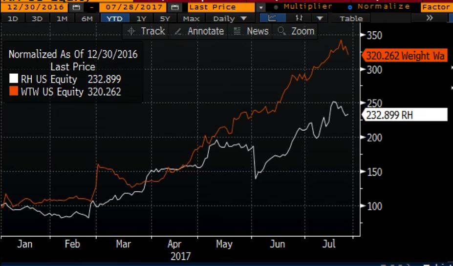 Shares Of Hertz Could Still Go Much Higher From Here - Hertz Global ...