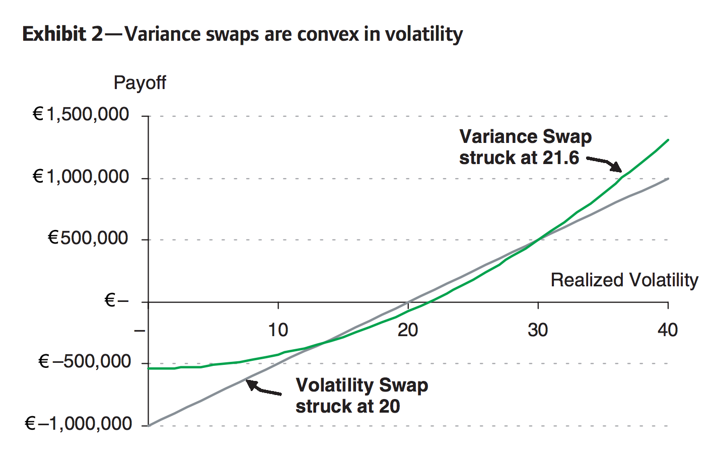 Option strategy hedge excess movement