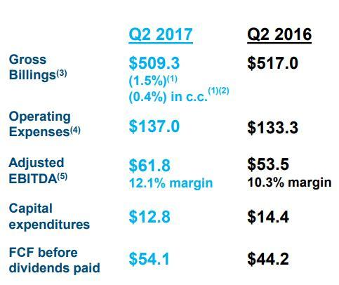 5c98704d31 Aimia probably beat every analyst view out there as Q2-2017 should have at  least been impacted by the brief flurry of redemptions.
