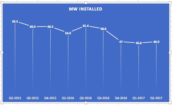 $78.45 Million in Sales Expected for Vivint Solar, Inc. (VSLR) This Quarter