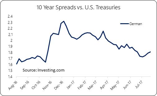 German / U.S. Spreads are tightening
