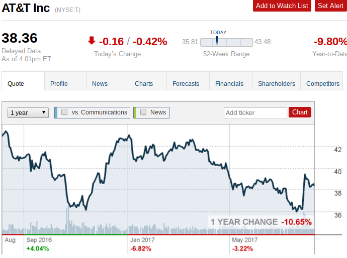 At&t Stock Quote Fascinating At&t Last Chance To Buy  At&t Incnyset  Seeking Alpha