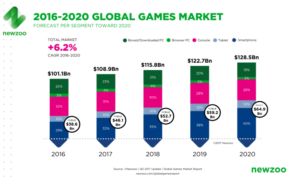 The Future Of Gaming Activision Blizzard Activision Blizzard Inc