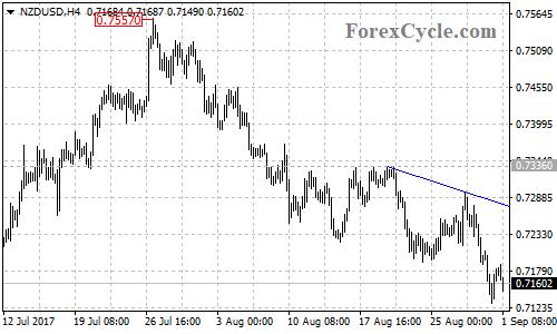 NZDUSD 4-hour Chart