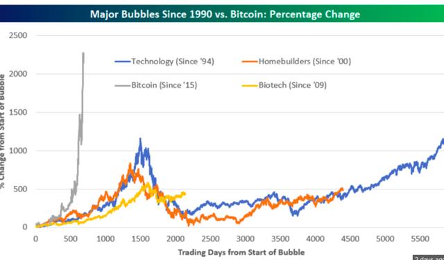 Previous Bubbles