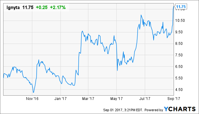 Ignyta: ROS1 Lung Cancer Update Causing Shares To Break Out