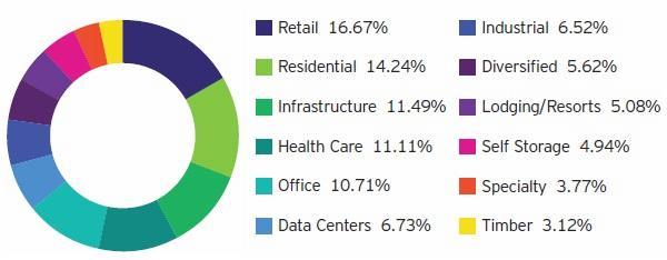 REIT breakdown by property type