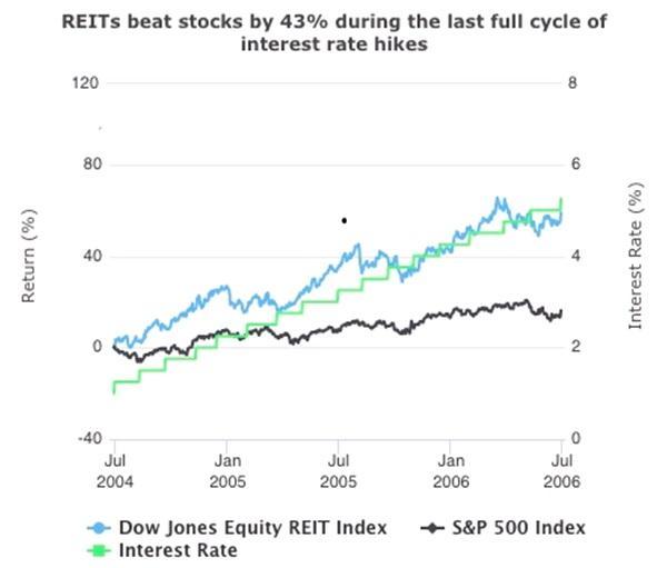 REITS beat stocks