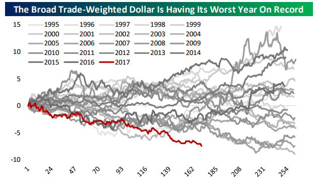 Worst Year For The Dollar Since 1986 Seeking Alpha