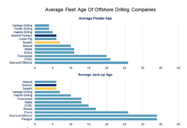 Fleet Age