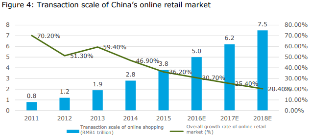 china online slowdown