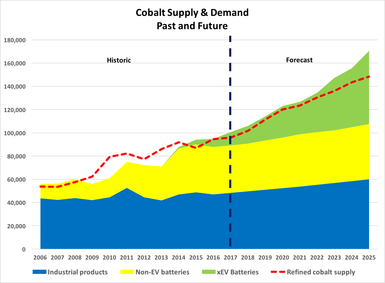 Image result for cobalt supply and demand""