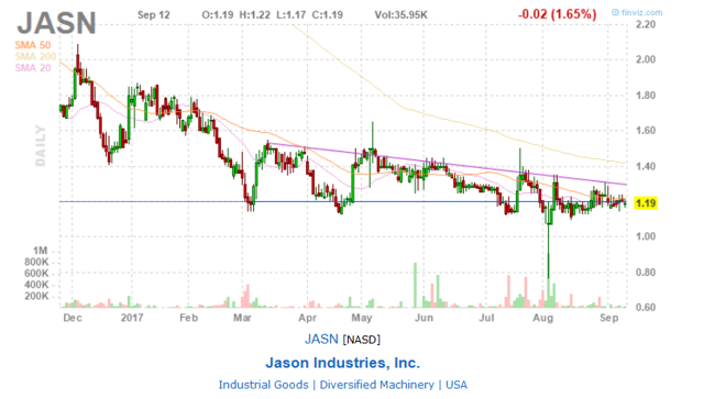 FinViz chart of Jason Industries shows bottom support at $1.19 PPS