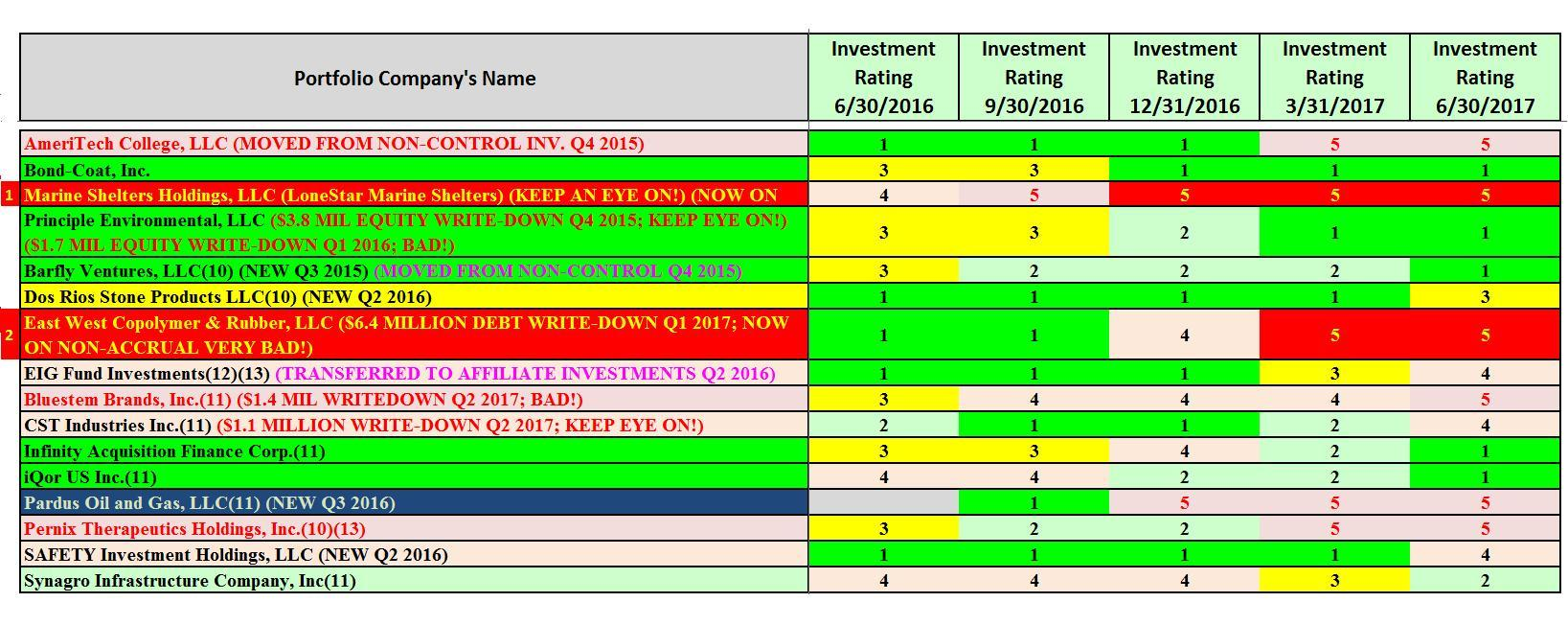 Let s look at it from an investment prospective if a company had -  Source Table Created Entirely By Myself Including All Investment Rating Classifications
