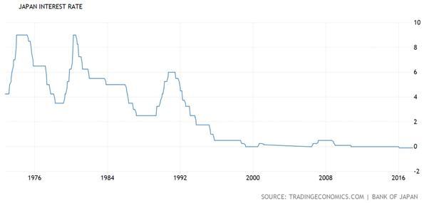 An Interest Rate Chart