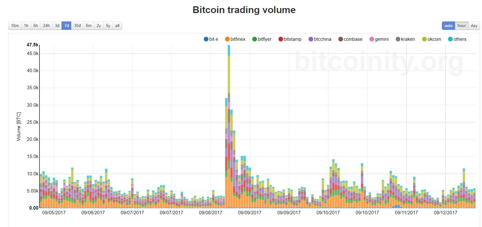 Trading Volume Spiked On The Initial Rumor China Would Ban Exchanges And Bitcoin Price Immediately Dropped Hard Graph Below Shows Over