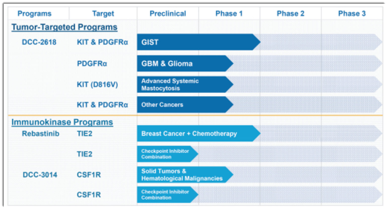 Deciphera pharmaceuticals seeks 100 million ipo deciphera source deciphera pharmaceuticals s 1 malvernweather Choice Image