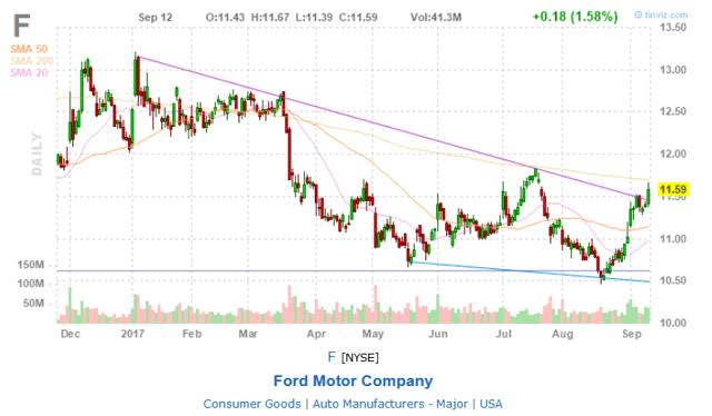 Ford FinViz chart