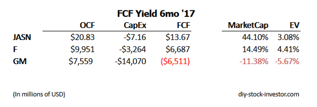The Swift FCF Yield for Jason Industries