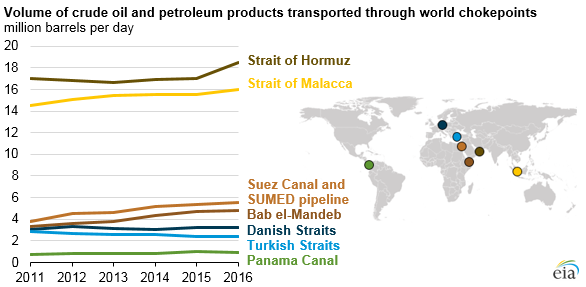 Straits of Hormuz Oil