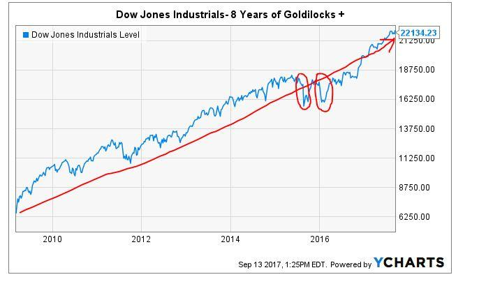Goldilocks: Can She Power AT&T And The Markets For Years To Come? - AT&T Inc. (NYSE:T) | Seeking ...