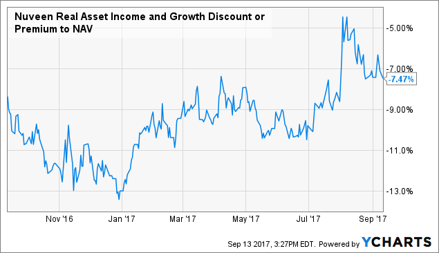 Nuveen Municipal Credit Income (NYSE:NZF) Experiences Heavy Trading Volume