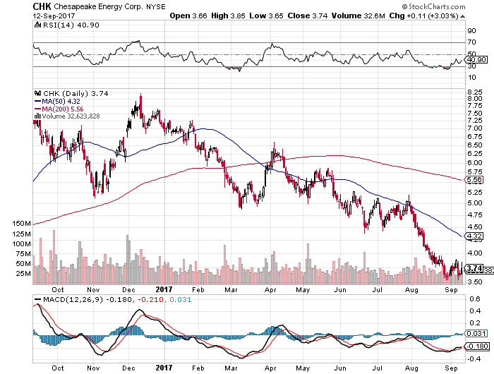 Could Chesapeake Energy Corporation (CHK) Change Direction After Today's Huge Increase?