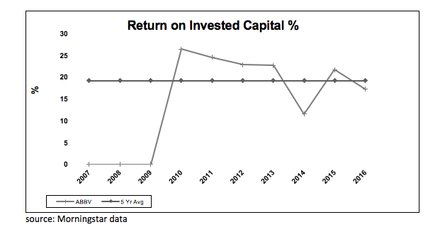 Abbvie Bullish Institutional Buying To Send The Stock Higher