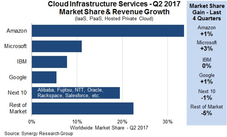 Amazon: AWS Is Not That Great - For Shareholders