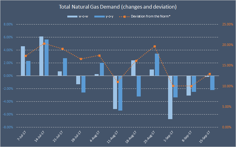 Sept. 15 Natural Gas Weekly: Storage Forecast And Update ...