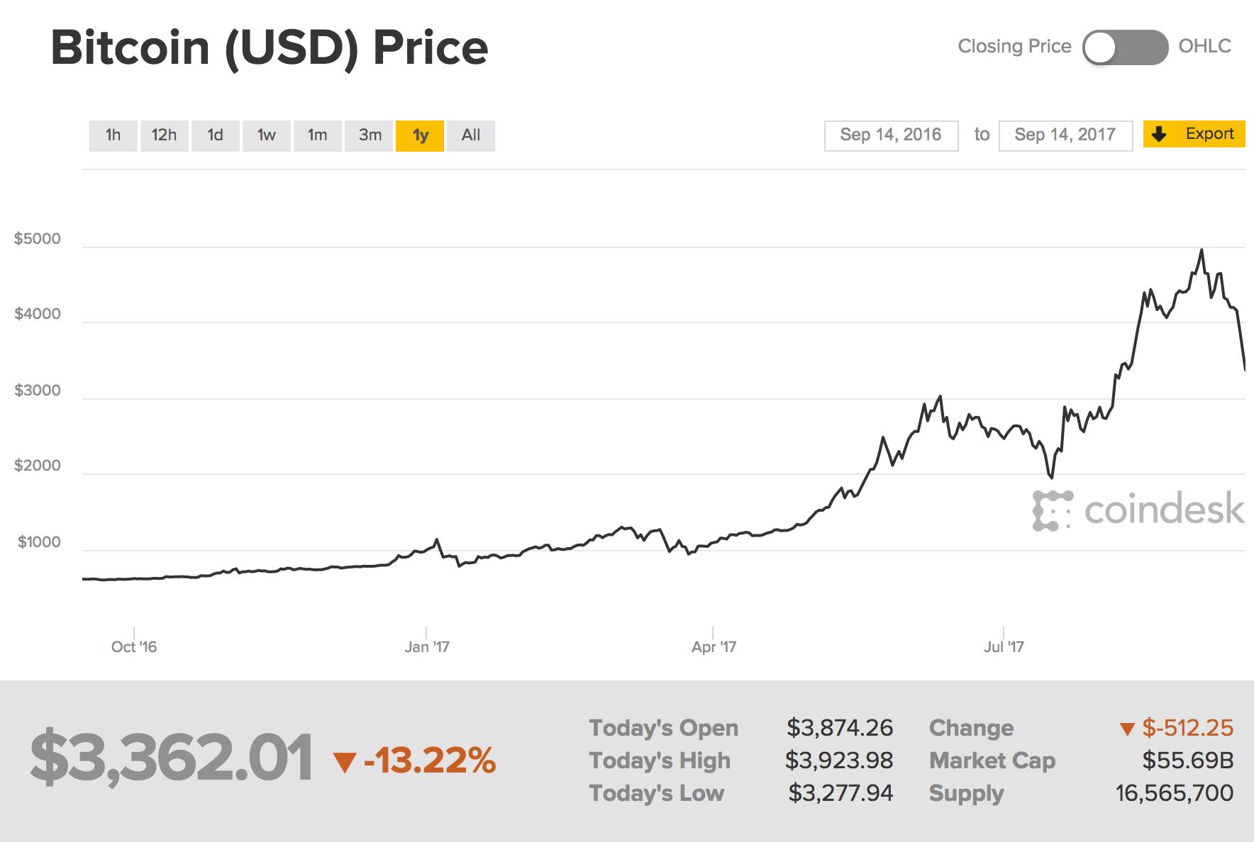 Energy Stocks Make Big Technical Breakout As Bitcoin Sells ...