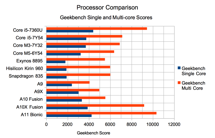 Apple Continues Mobile Processor Dominance With A11 Bionic (NASDAQ ...
