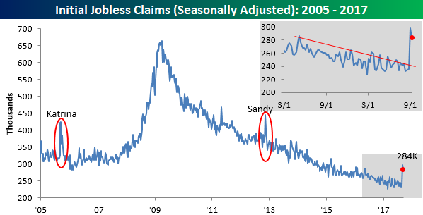 US Weekly Jobless Claims Unexpectedly Pull Back Off Two-Year High