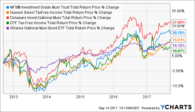 how well has value trust performed in recent years Fueled by the religio-cultural value system  family has waned in recent years as the ideals of  in recent years, changed their family.
