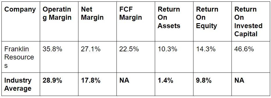 Franklin Resources A Cheap Dividend Aristocrat Or Value Trap