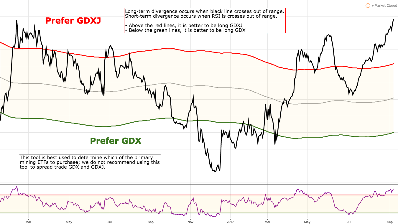 Gdxj Quote It Isn't Too Late To Join The Gold Party  Vaneck Vectors Junior