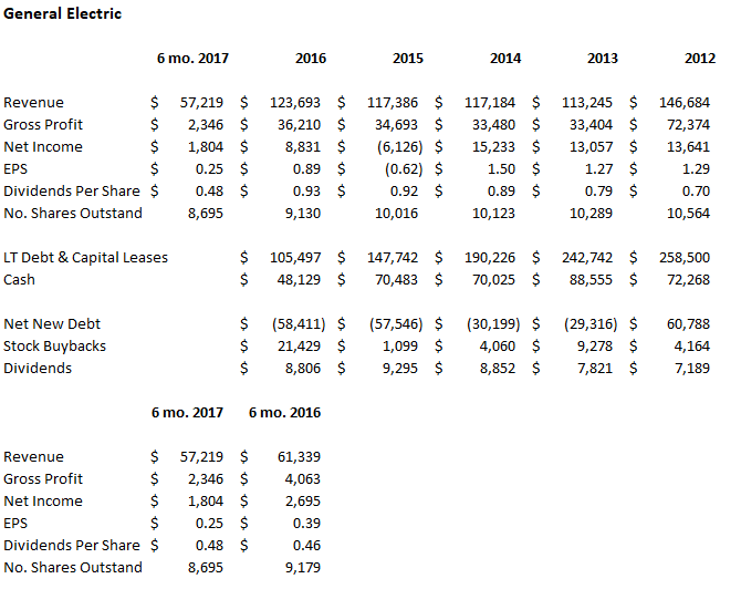 Short Interest in General Electric Company (GE) Increases By 11.2%