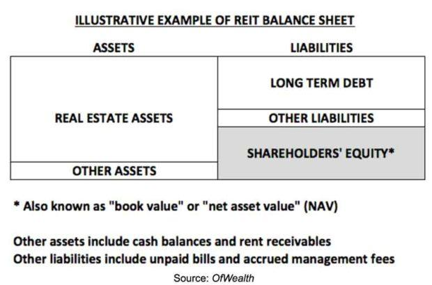 the reit approach to real estate investment seeking alpha