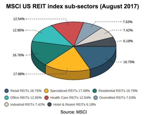 2. iShares Core U.S. REIT ETF. The iShares Core U.S. REIT ETF has a similar objective as the Schwab fund, but tracks a slightly different index, the FTSE NAREIT Equity REITS Index.