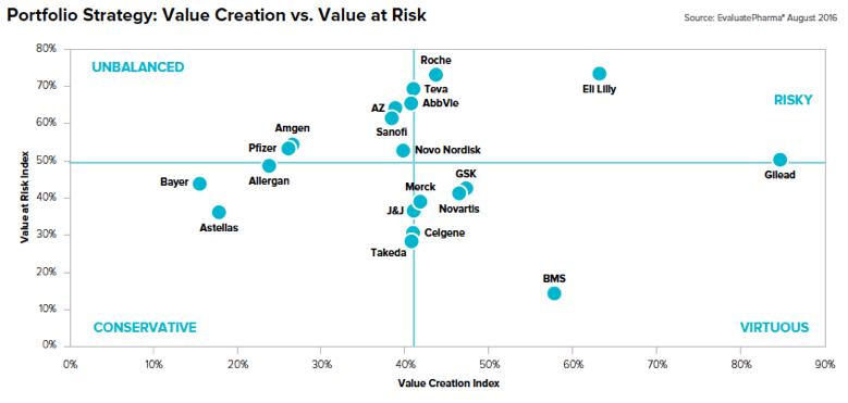 Novartis The Value Creator Novartis Ag Nysenvs Seeking Alpha