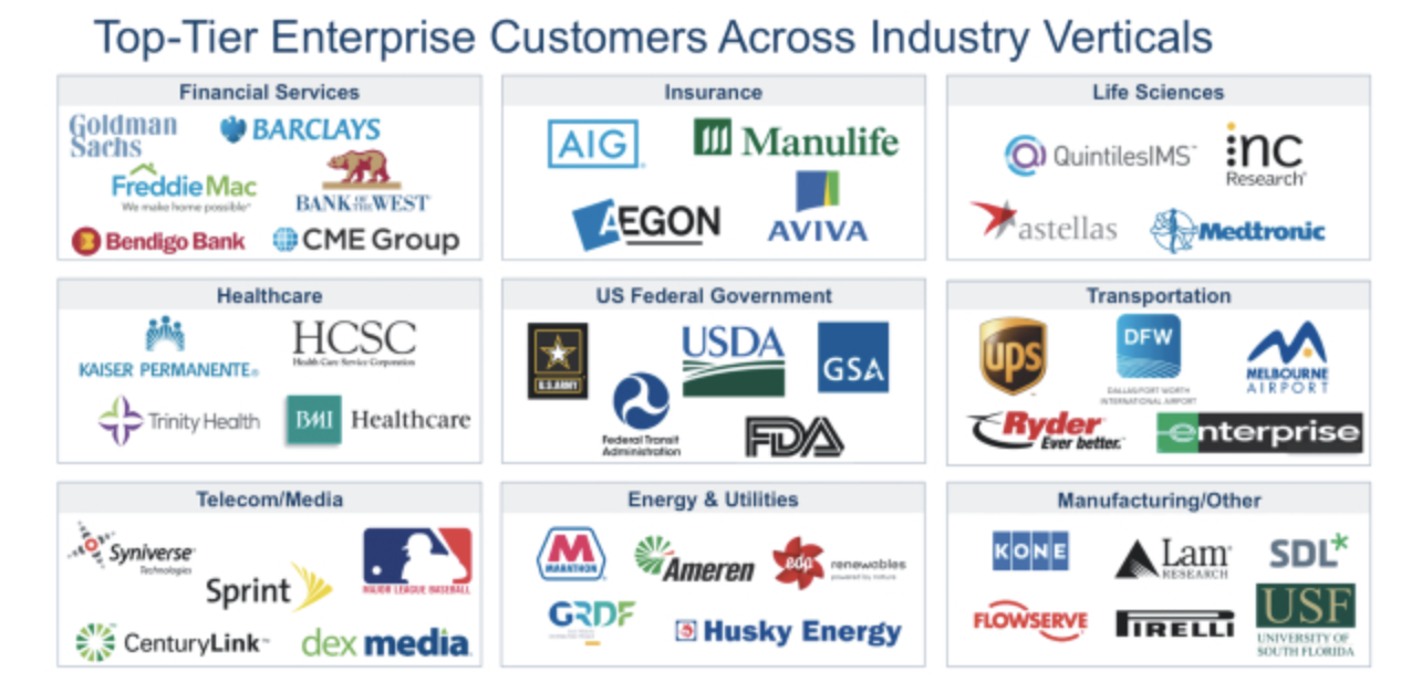 with 55 of those customers being government or non profit entities the chart below shows some of appians marquee clients figure 3 appian customers