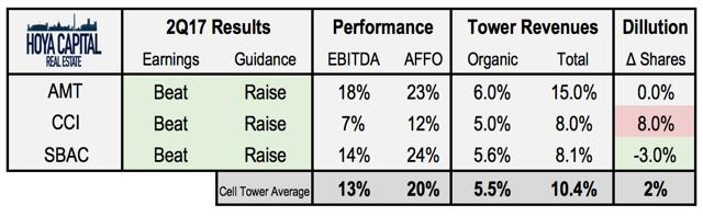 Cell Tower REIT performance