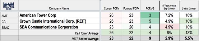 cell tower valuation