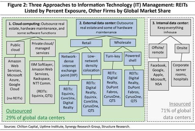 3 Approaches to IT Management