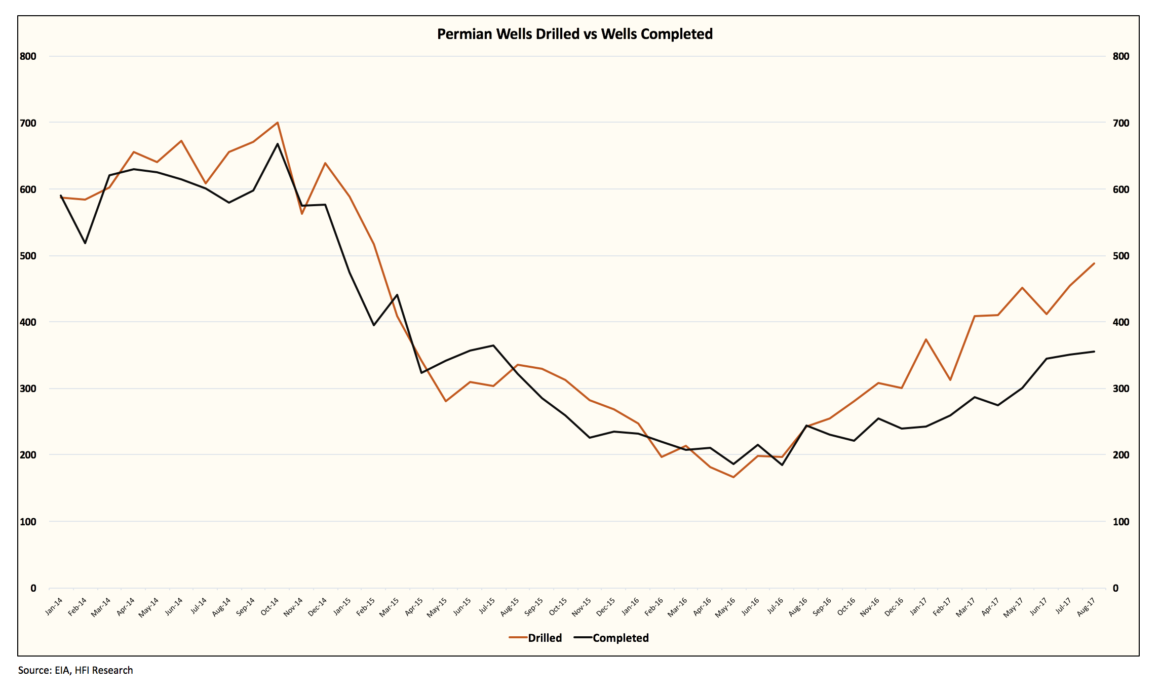 EIA's Latest DPR - Lower Eagle Ford Oil Production   Seeking