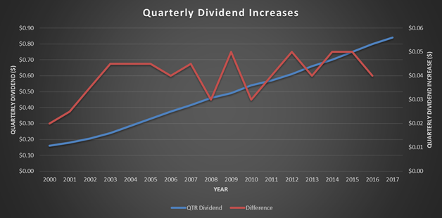 Johnson and Johnson, JNJ, dividend history, dividends per share, quarterly dividend increases
