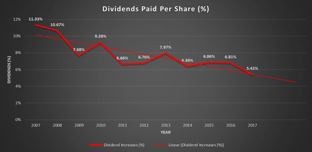 Johnson and Johnson, JNJ, dividend history, dividends per share percentage