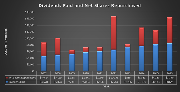 Johnson and Johnson, JNJ, dividend history and share repurchases