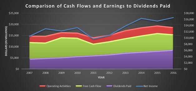 Johnson and Johnson, JNJ, historical cash flows